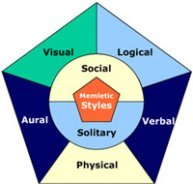 The social (interpersonal) learning style, of the Memletic Learning Styles