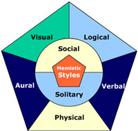The verbal (linguistic) learning style, of the Memletic Learning Styles
