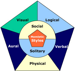 many people have different learning styles According to kolb's (1984) many people recognize that each person prefers different learning styles and techniques learning styles group common ways that people learn everyone has a mix of learning styles some people may find that they have a dominant style of learning, with far less use of the.